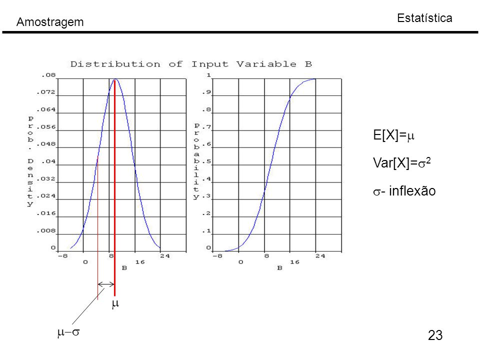 E[X]=m Var[X]=s2 s- inflexão m m-s 23